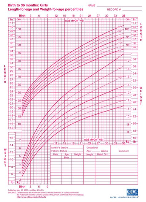 girls growth chart for excel pdf and word