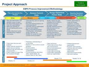 integrating six sigma with an enterprise wide process