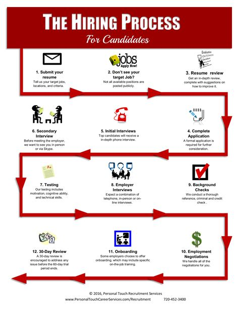 Best Resume Text by Hiring Process Infographic Personal Touch Career Services