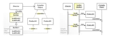 builder pattern with java 8 builder pattern wikipedia