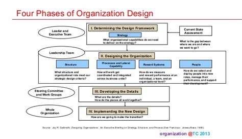 design thinking organizational change organization theory and design 04 2013