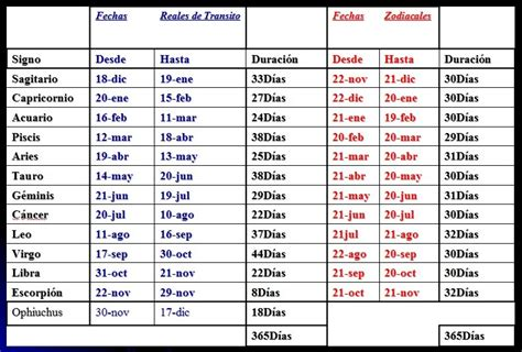 signos del zodiaco fechas pic 14 signos zodiacales fechas related keywords suggestions