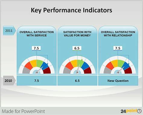 Dashboards Of Key Performance Indicators Measure Gauge Key Performance Indicators Ppt Templates