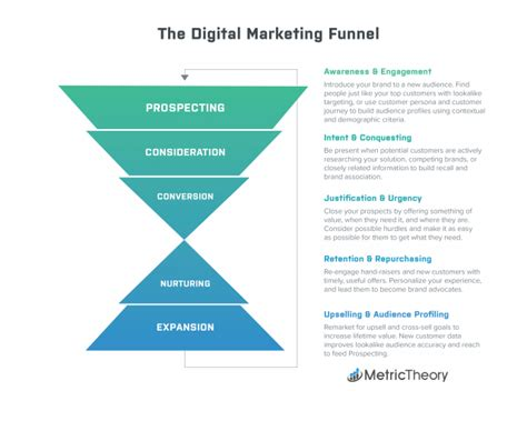 digital marketing funnel  performance marketers