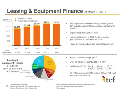 Career Is Equipment Leasing What Focus On Mba by Tcf Financial Corporation Tcb Investor Presentation