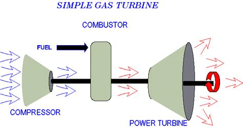 Gas Turbine Theory basic gas turbine theory