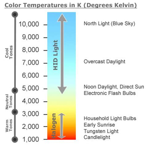 halogen color temperature hid buyers guide everything eclipse