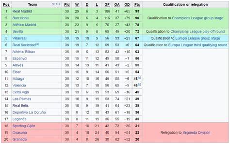 klasmen la liga 2016 madrid juara la liga 2016 17 jakartakita com