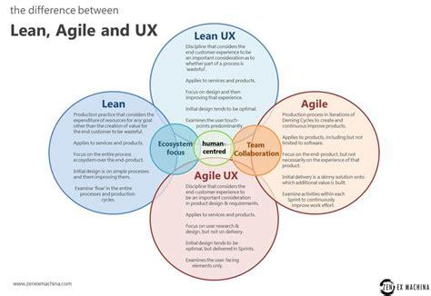 design thinking lean startup agile lean ux pour optimiser votre taux de conversion