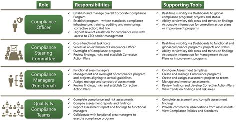 corporate roles and responsibilities template arborsys regulatory compliance assessment services and