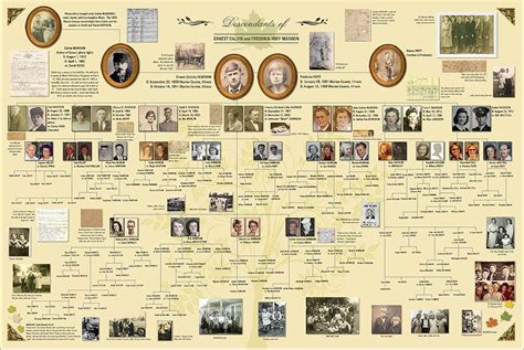layout family history book family tree presentation feature on ancestry com