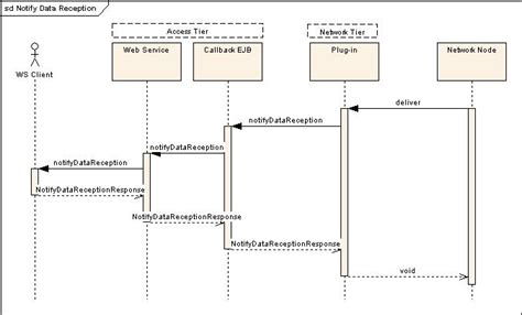web sequence diagram sequence diagram web service exle images how to guide