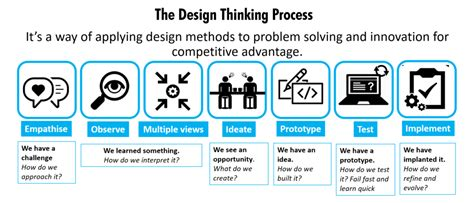 design thinking qualitative difference between design thinking and service design thinking