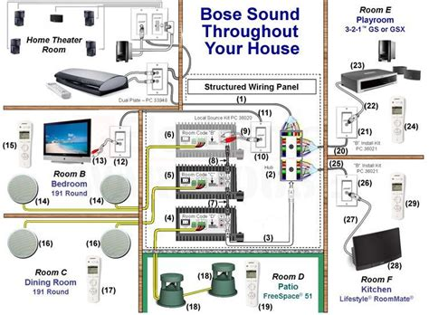 designing a multi room or whole house audio system using a