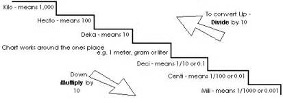 Stair Step Conversion Chart by Could You Help Me Find A Metric Conversion Chart That