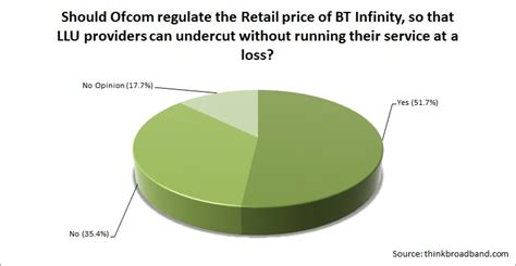 bt infinity pricing more than 50 think ofcom should regulate bt infinity