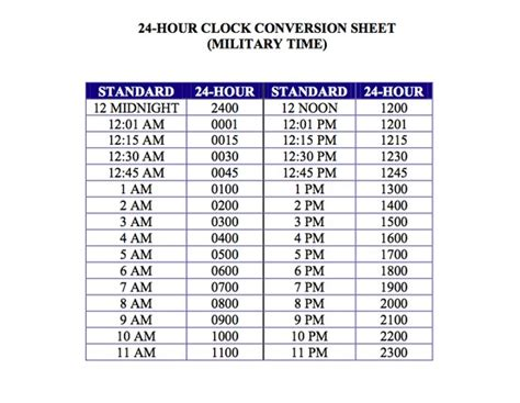 time conversion chart isn t that interesting