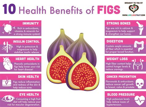 10 Health Benefits Of by 10 Health Benefits Of Figs