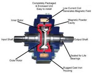 Electromagnetic Braking System For Automobile Pdf Clutch Car N Bike Expert
