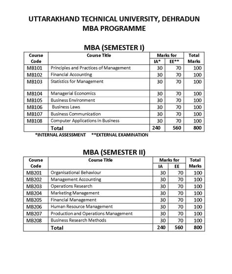 Mba Finance Subjects And Syllabus by Uttarakhand Technical Mba Syllabus 2018 2019
