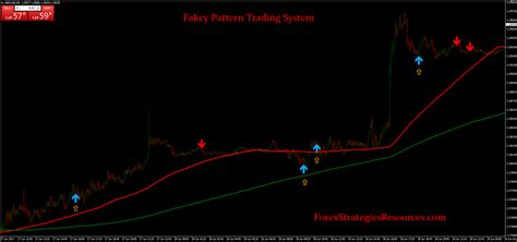 pattern trading ea fakey pattern trading system forex strategies forex