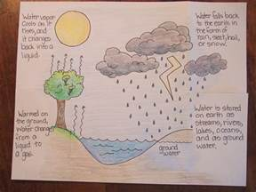 water cycle foldable template the inspired classroom january 2012