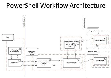 powershell workflow powershell workflow integrate vmware powershell with