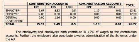 epf deduction table 2014 in gujarat epf contribution table 2014 newhairstylesformen2014 com