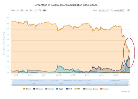 bitcoin vs ethereum how cryptocurrency ethereum looks set to overtake bitcoin