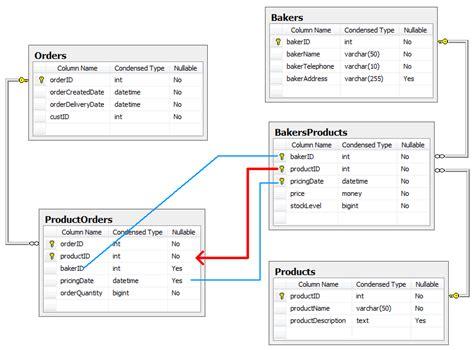 repository pattern composite key sql server database design composite key relationship