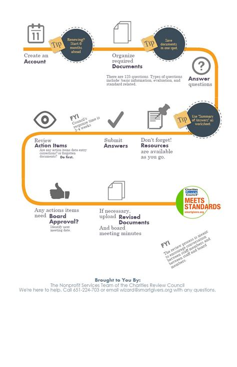 workflow timeline wizard timeline workflow 187 charities review council