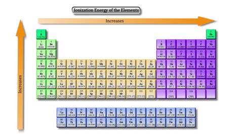 luft ionen bildung diagramm sauerstoffatome