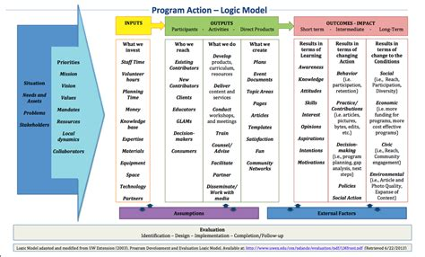 logic model development center for urban studies
