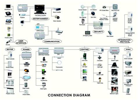home security wiring diagram home structured wiring