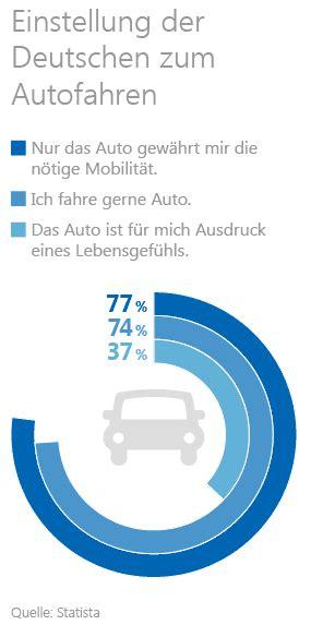 Auto Versicherung Fremder Fahrer by Auto Kaufen Ablauf Finanzierung Volksbank Raiffeisenbank