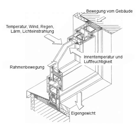 Fenster Montageanleitung Nach Ral by Fenstereinbau Anleitungen F 252 R Fachgerechte Die Montage