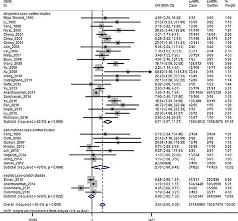 design effect of stratified sling oncotarget the association between human papillomavirus