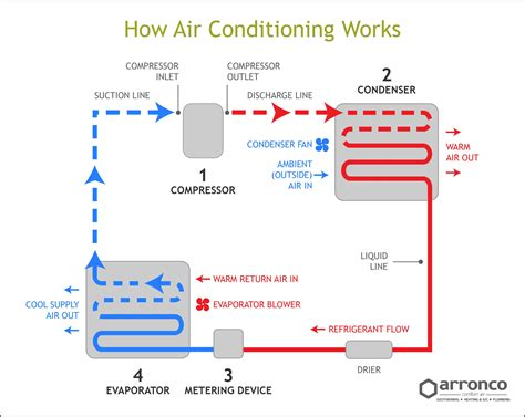 central air conditioner works  refrigeration cycle