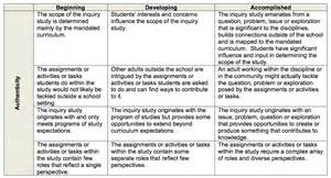 Home Planning discipline based inquiry rubric our inquiry journey