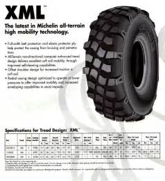 Tire Rot Warranty Tire Reference Page Csm Army Tires