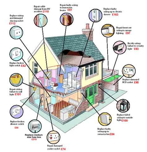 house wiring with the nec national electric code residential wiring free download wiring diagram schematic