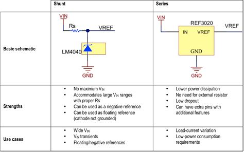 difference between shunt capacitor and synchronous condenser shunt versus series how to select a voltage reference topology