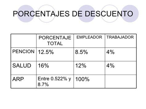 porcentajes para salud y pension 2016 colombia salud ocupacional