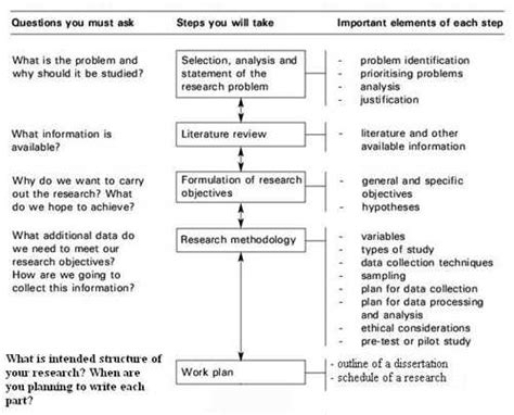 phd thesis methodology dissertation methodology structure