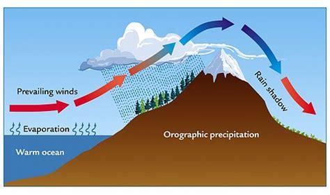 diagram of convectional rainfall image gallery precipitation diagram