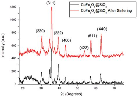 xrd pattern for sio2 figure 4 xrd pattern of sio2 coated cofe2o4 nanoparticles