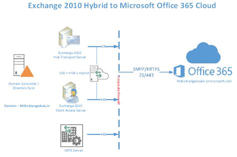 Office 365 Hybrid Build Your Own Lab Deployment Migration To Microsoft