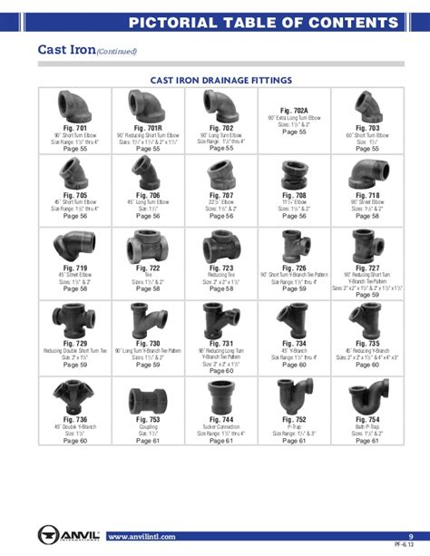 Names Of Plumbing Fittings by Pics For Gt Pipe Fittings Names