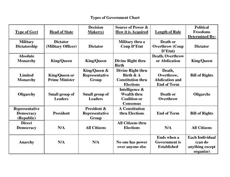 Type Of Government American Gov Discussion Forms Of Government 2 3 2014