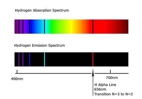 hydrogen alpha explained